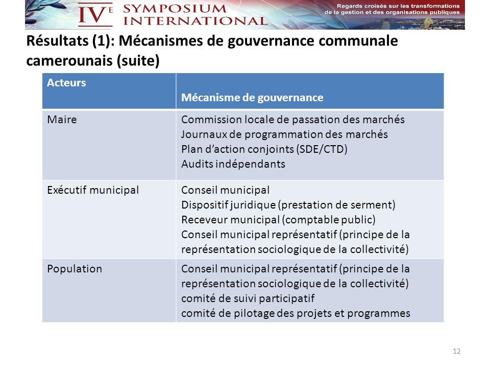 Résultats (1): Mécanismes de gouvernance communale camerounais (suite)