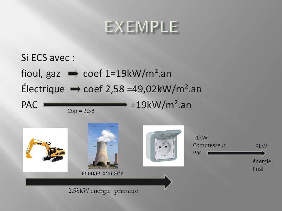 EXEMPLE Si ECS avec : fioul, gaz coef 1=19kW/m².an Électrique coef 2,58 =49,02kW/m².an PAC =19kW/m².an