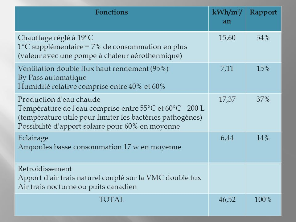Fonctions kWh/m2/an. Rapport. Chauffage réglé à 19°C. 1°C supplémentaire = 7% de consommation en plus.