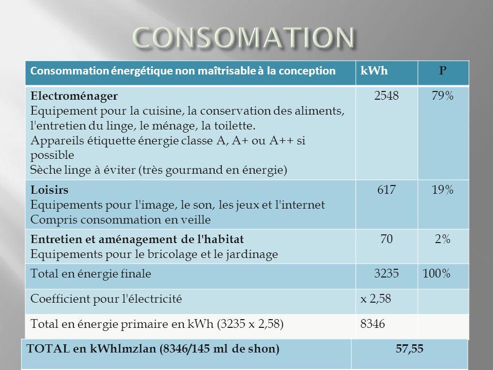 CONSOMATION Consommation énergétique non maîtrisable à la conception
