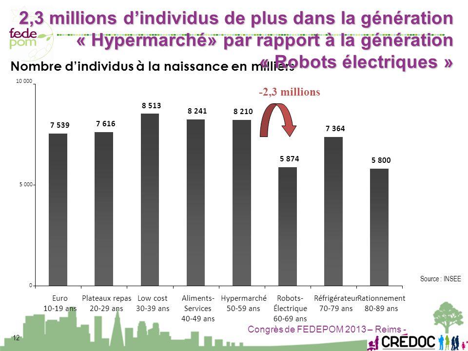 2,3 millions d'individus de plus dans la génération « Hypermarché» par rapport à la génération « Robots électriques »