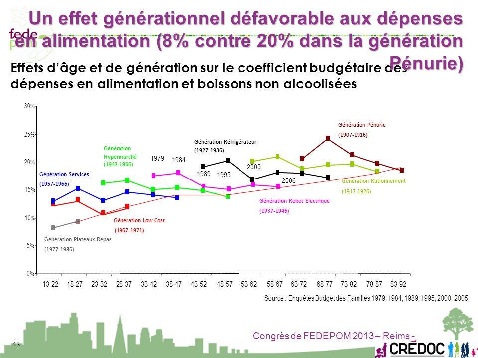 Un effet générationnel défavorable aux dépenses en alimentation (8% contre 20% dans la génération Pénurie)