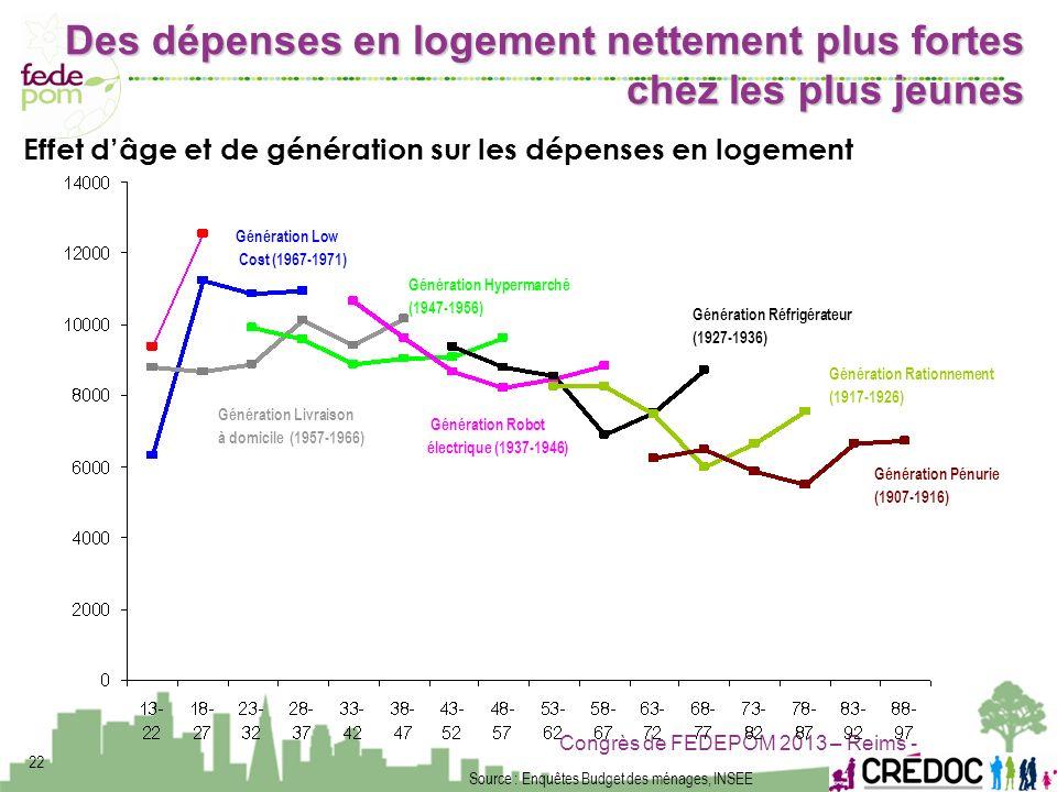 Des dépenses en logement nettement plus fortes chez les plus jeunes