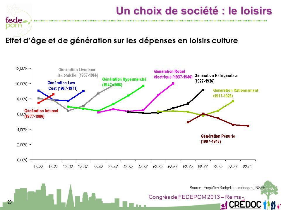 Effet d'âge et de génération sur les dépenses en loisirs culture