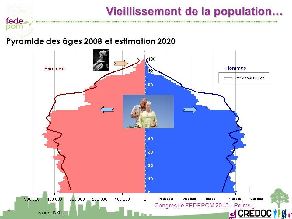 Vieillissement de la population…