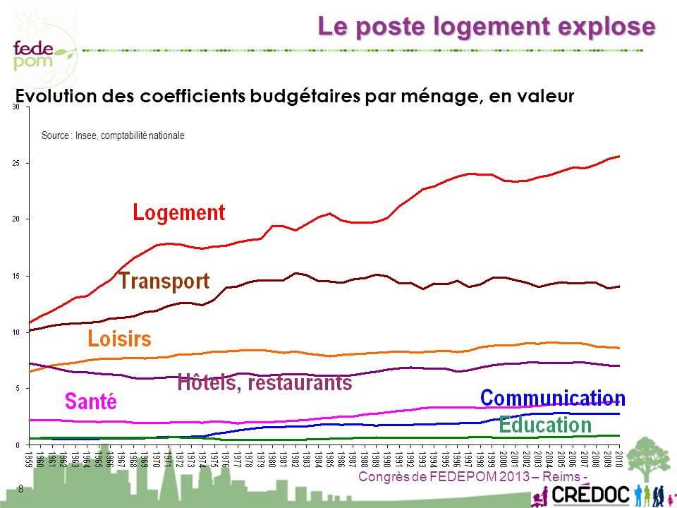 Source : Insee, comptabilité nationale