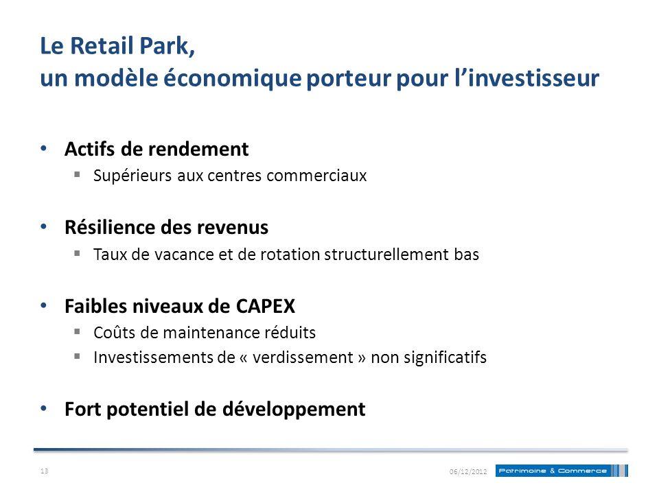 Le Retail Park, un modèle économique porteur pour l'investisseur