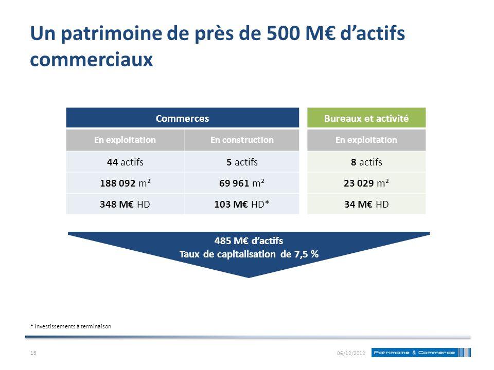 Un patrimoine de près de 500 M€ d'actifs commerciaux