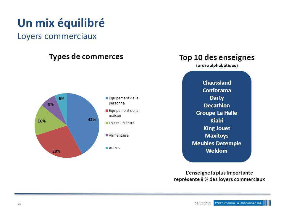 Un mix équilibré Loyers commerciaux