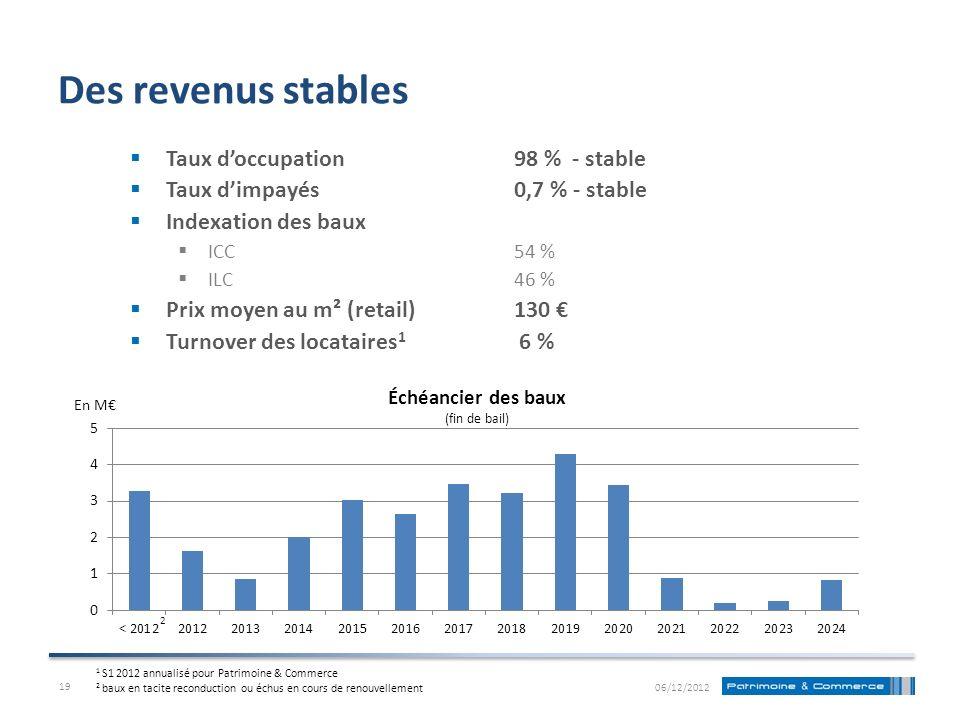 Des revenus stables Taux d'occupation 98 % - stable