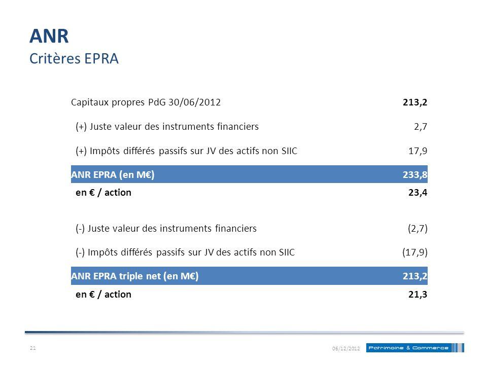 ANR Critères EPRA Capitaux propres PdG 30/06/2012 213,2