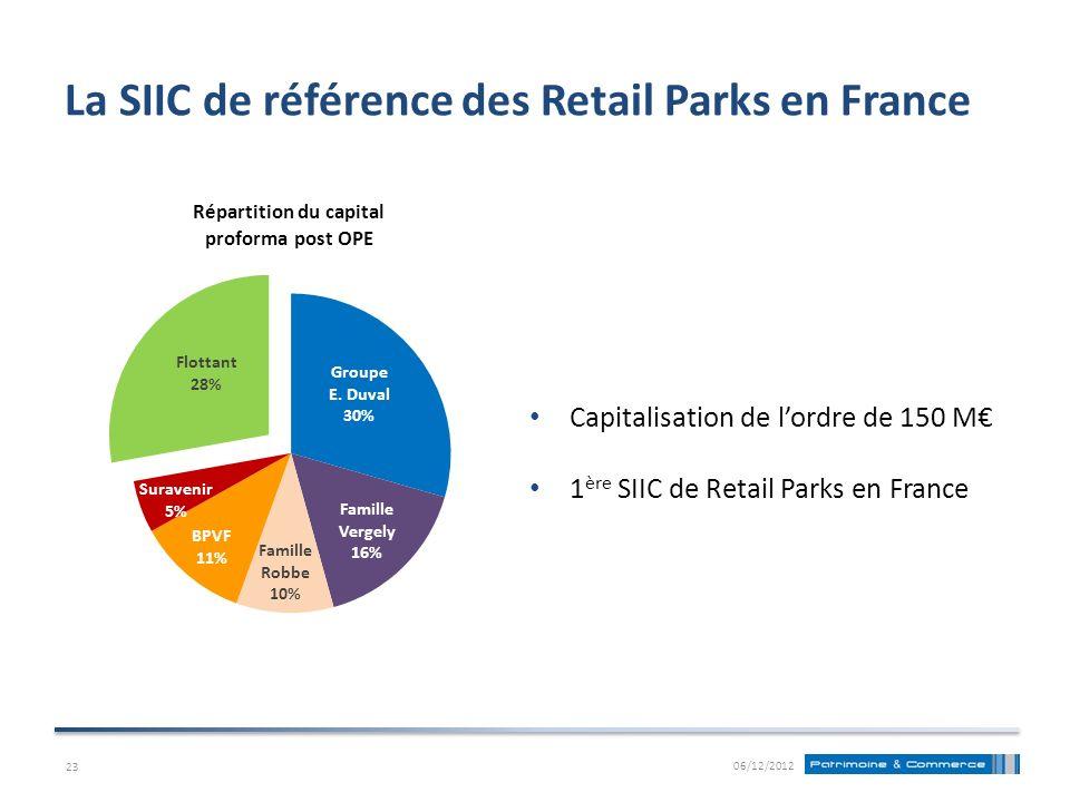 La SIIC de référence des Retail Parks en France