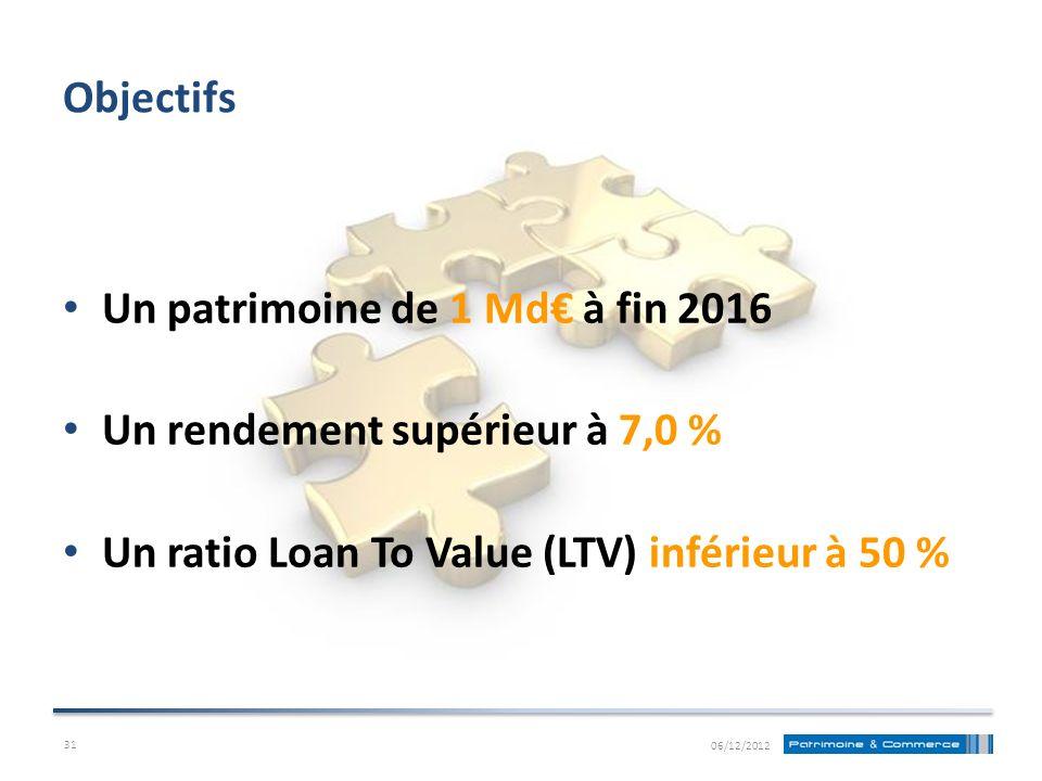 Un patrimoine de 1 Md€ à fin 2016 Un rendement supérieur à 7,0 %