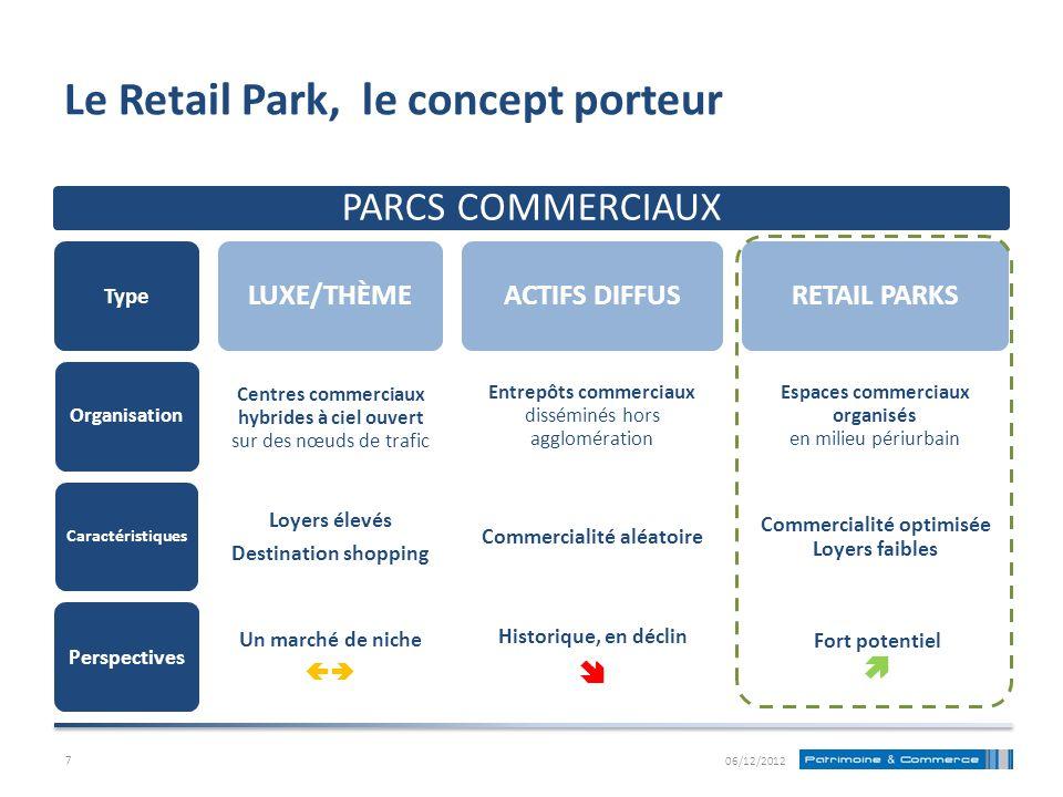Le Retail Park, le concept porteur