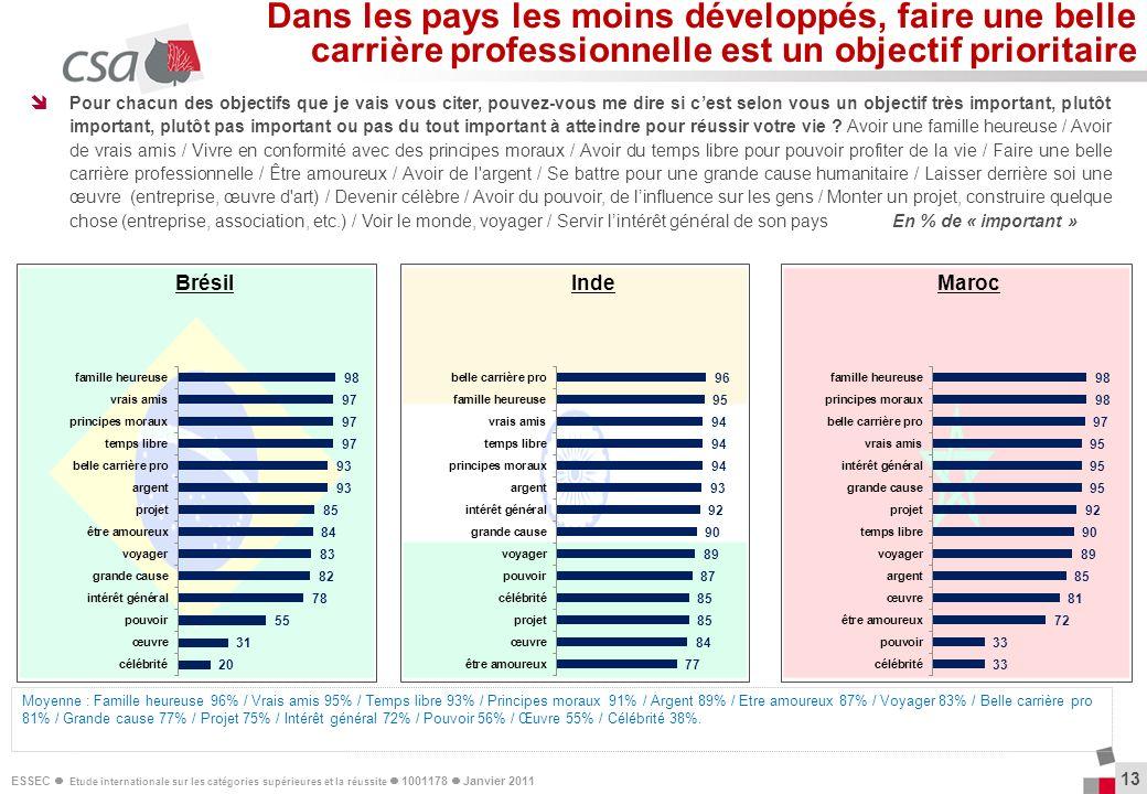 Dans les pays les moins développés, faire une belle carrière professionnelle est un objectif prioritaire