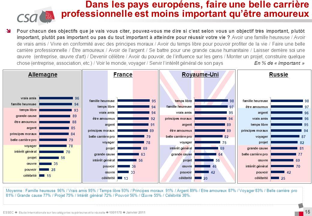 Dans les pays européens, faire une belle carrière professionnelle est moins important qu'être amoureux