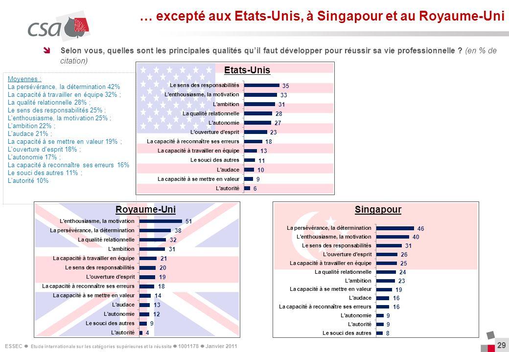 … excepté aux Etats-Unis, à Singapour et au Royaume-Uni