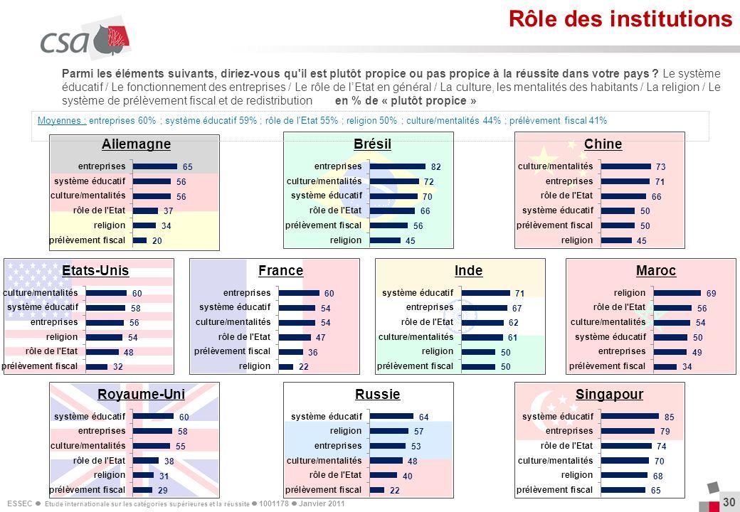 Rôle des institutions Allemagne Brésil Chine Etats-Unis France Inde