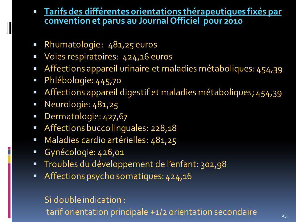 Tarifs des différentes orientations thérapeutiques fixés par convention et parus au Journal Officiel pour 2010