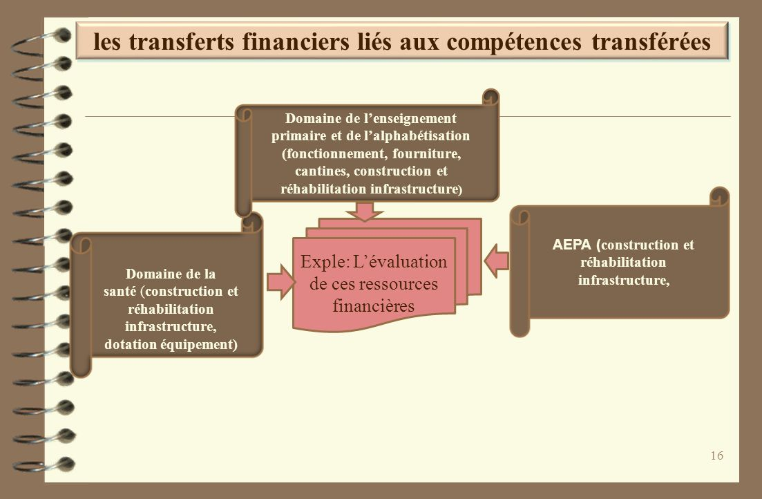 les transferts financiers liés aux compétences transférées