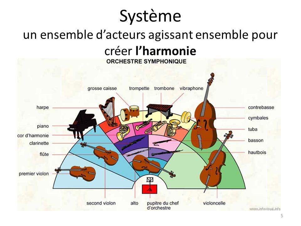 Système un ensemble d'acteurs agissant ensemble pour créer l'harmonie