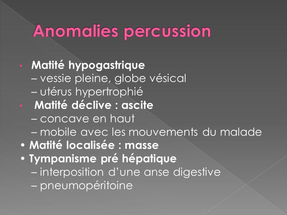 Anomalies percussion Matité hypogastrique