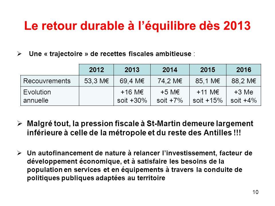 Le retour durable à l'équilibre dès 2013
