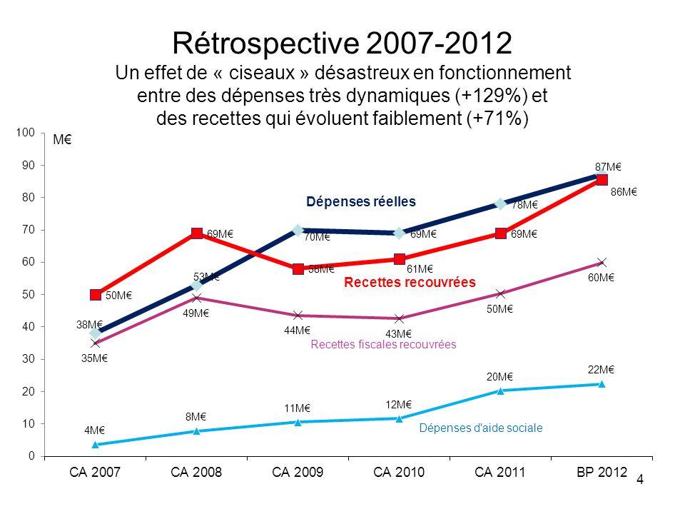 Rétrospective 2007-2012 Un effet de « ciseaux » désastreux en fonctionnement entre des dépenses très dynamiques (+129%) et des recettes qui évoluent faiblement (+71%)