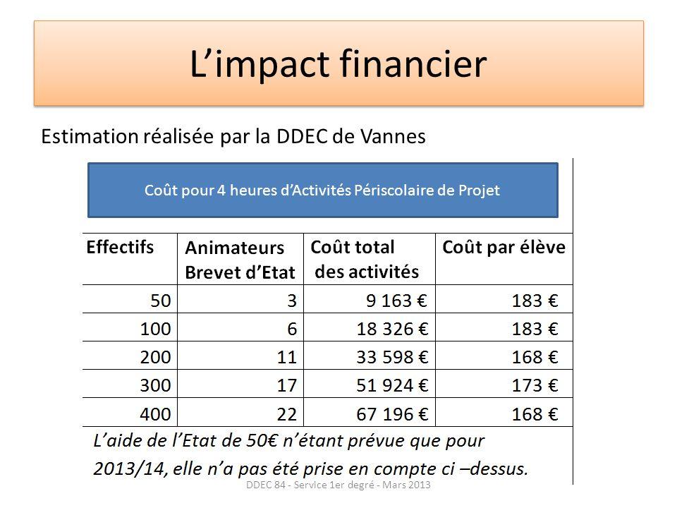L'impact financier Estimation réalisée par la DDEC de Vannes