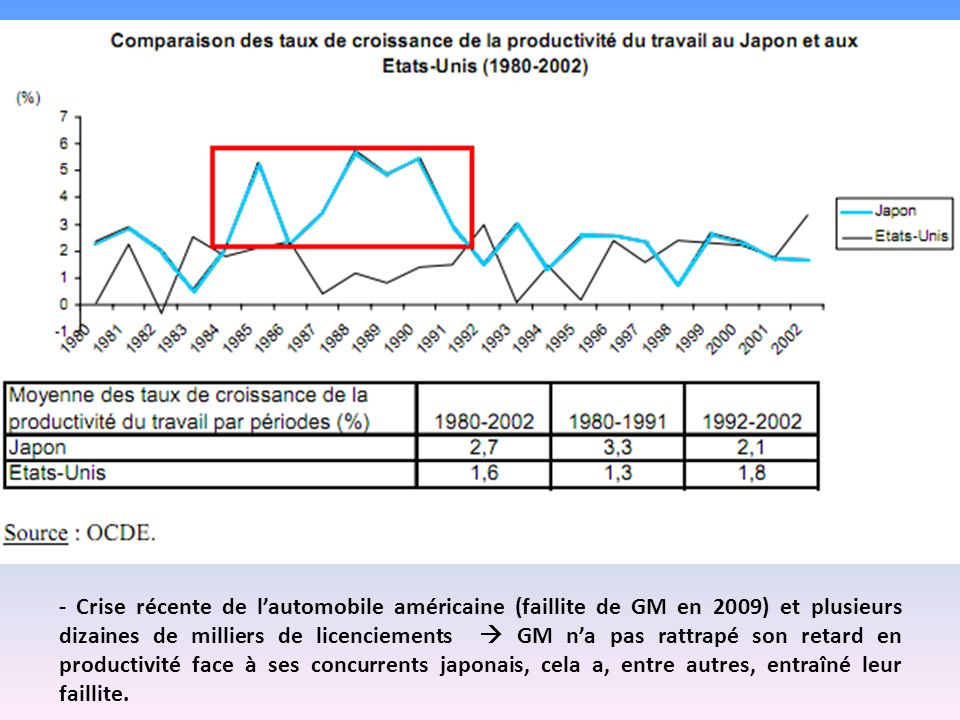 - Crise récente de l'automobile américaine (faillite de GM en 2009) et plusieurs dizaines de milliers de licenciements  GM n'a pas rattrapé son retard en productivité face à ses concurrents japonais, cela a, entre autres, entraîné leur faillite.