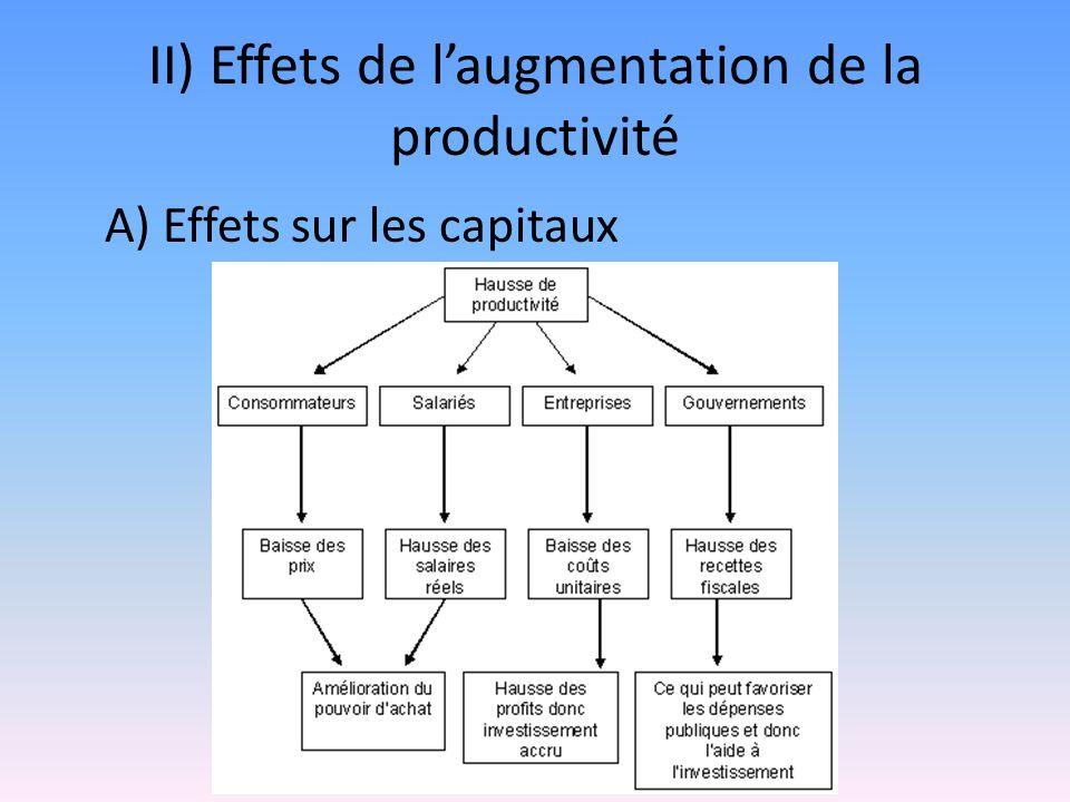 II) Effets de l'augmentation de la productivité