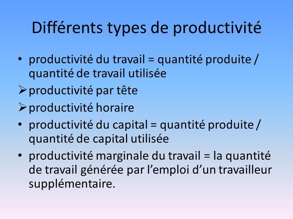 Différents types de productivité