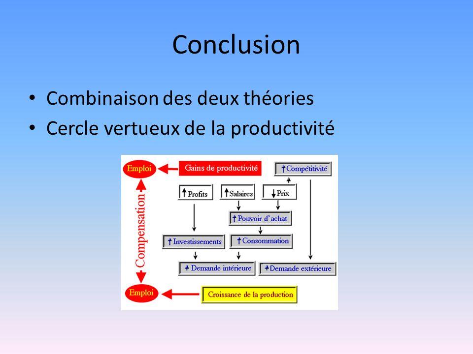Conclusion Combinaison des deux théories