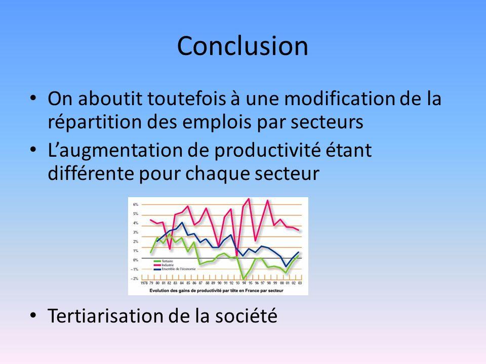 Conclusion On aboutit toutefois à une modification de la répartition des emplois par secteurs.
