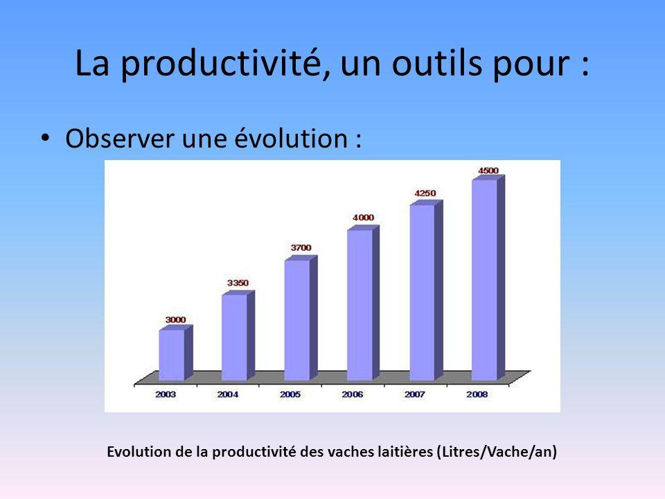 La productivité, un outils pour :