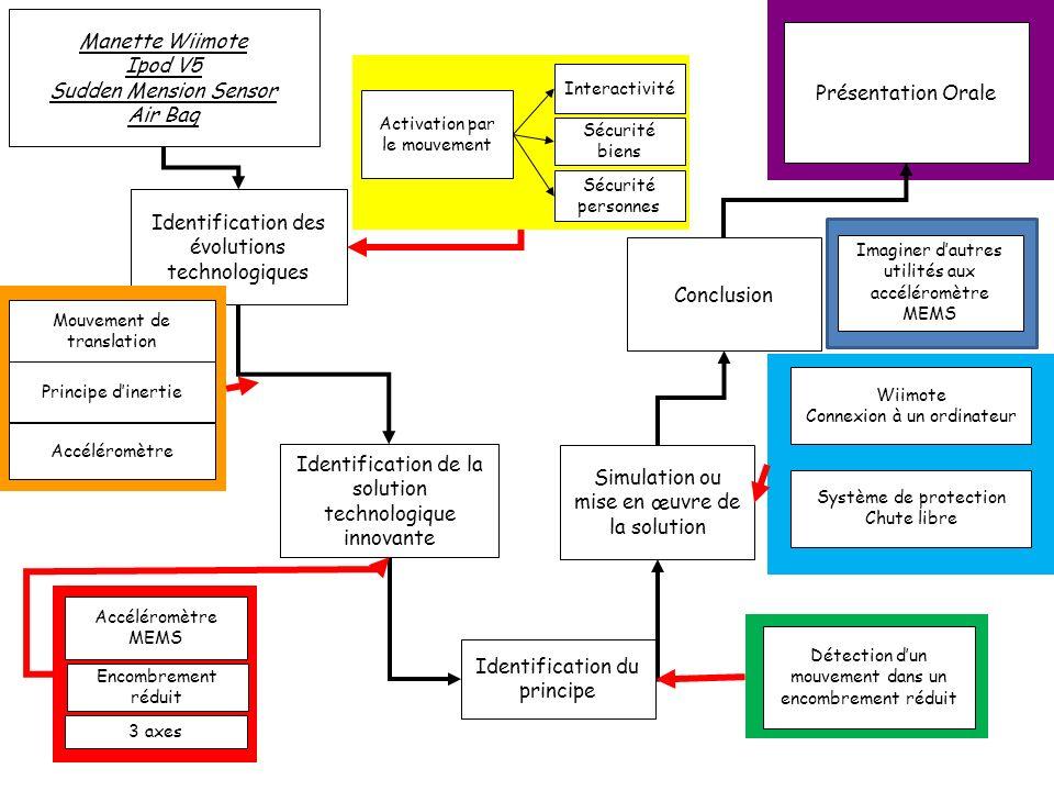 Identification des évolutions technologiques