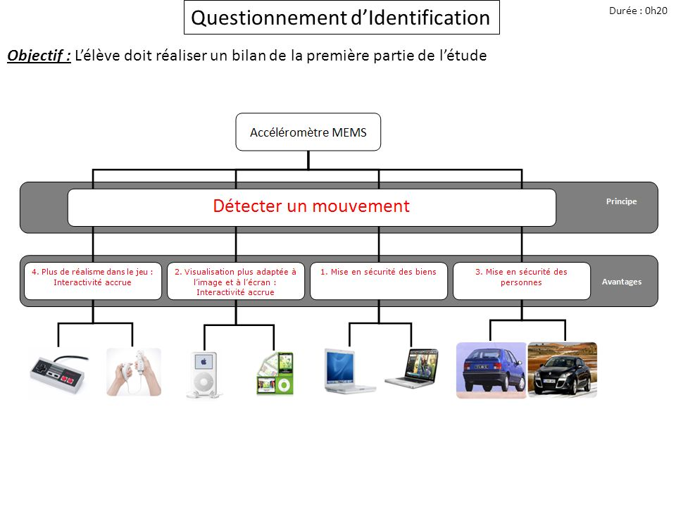 Questionnement d'Identification