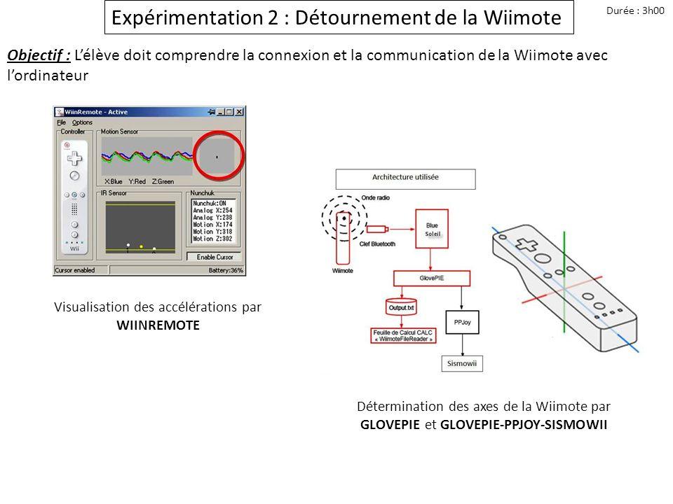 Visualisation des accélérations par WIINREMOTE
