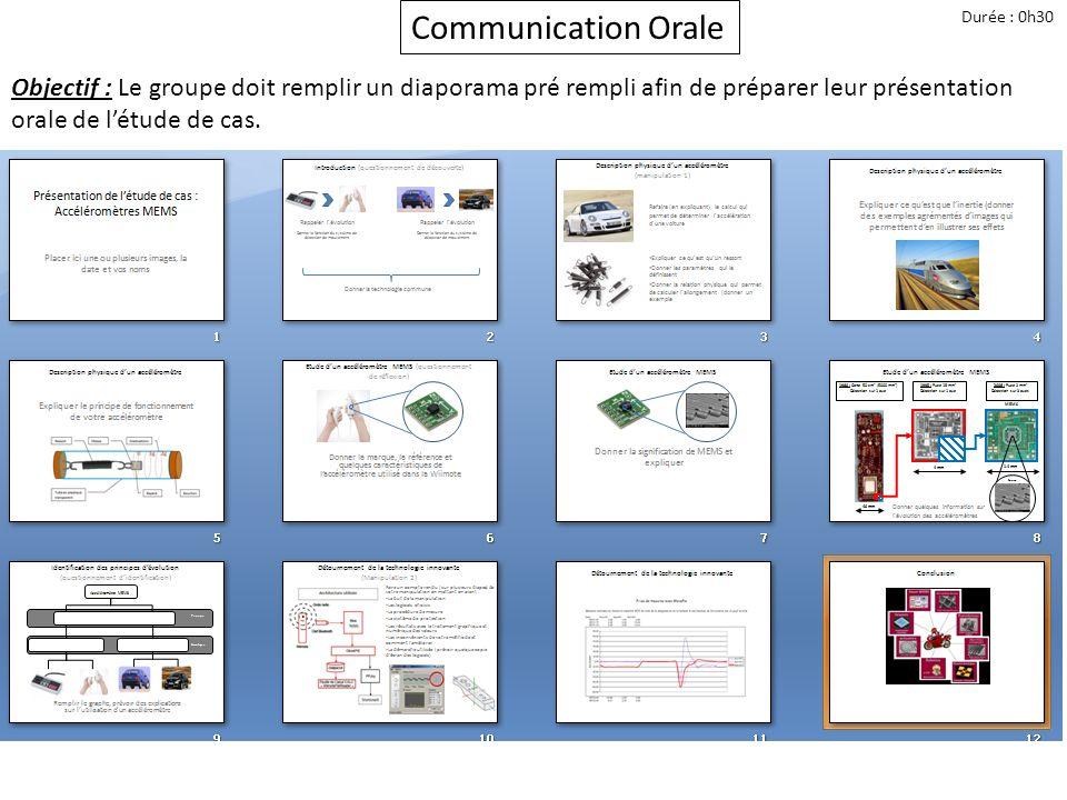 Communication Orale Durée : 0h30.
