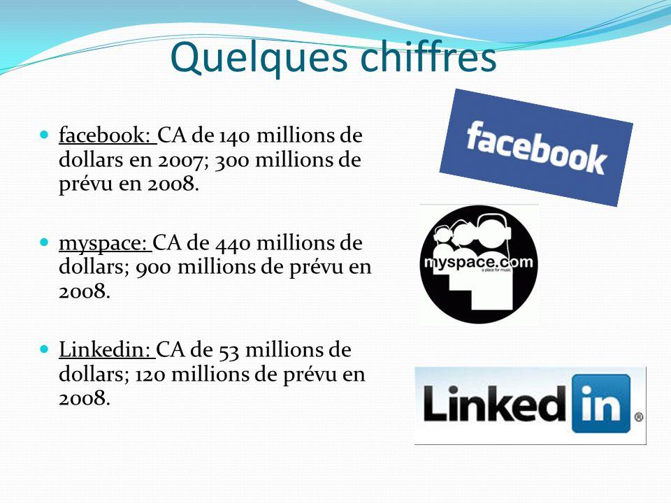 Quelques chiffres facebook: CA de 140 millions de dollars en 2007; 300 millions de prévu en 2008.