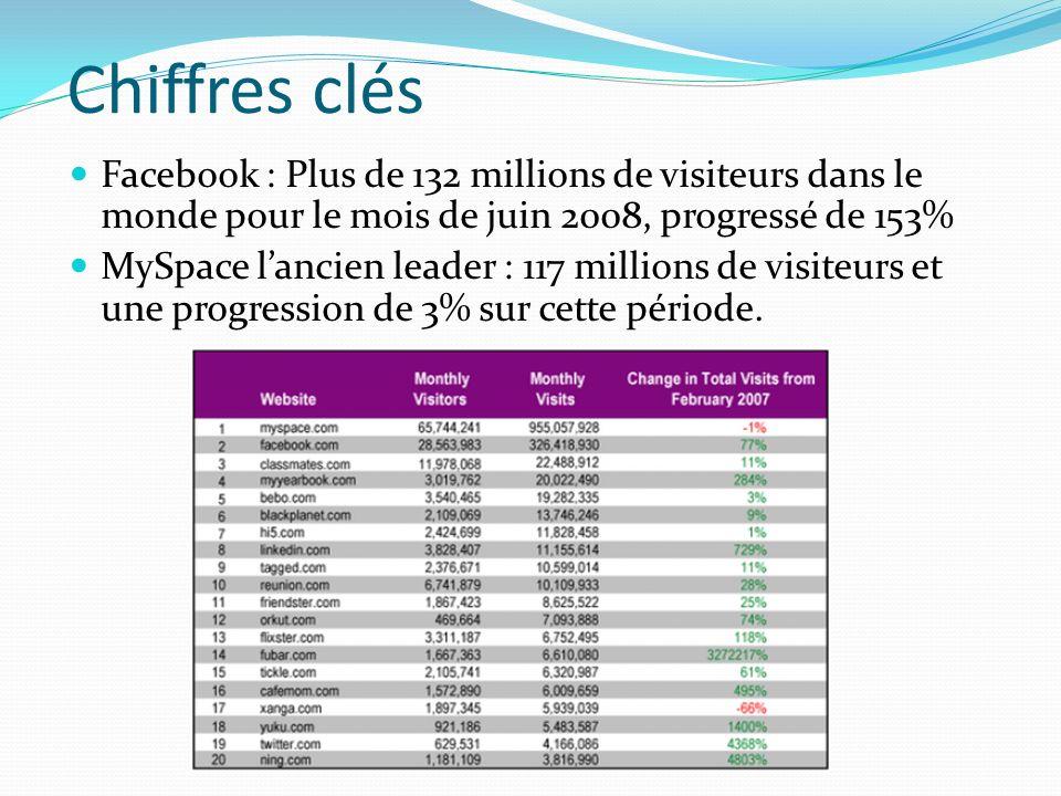 Chiffres clés Facebook : Plus de 132 millions de visiteurs dans le monde pour le mois de juin 2008, progressé de 153%
