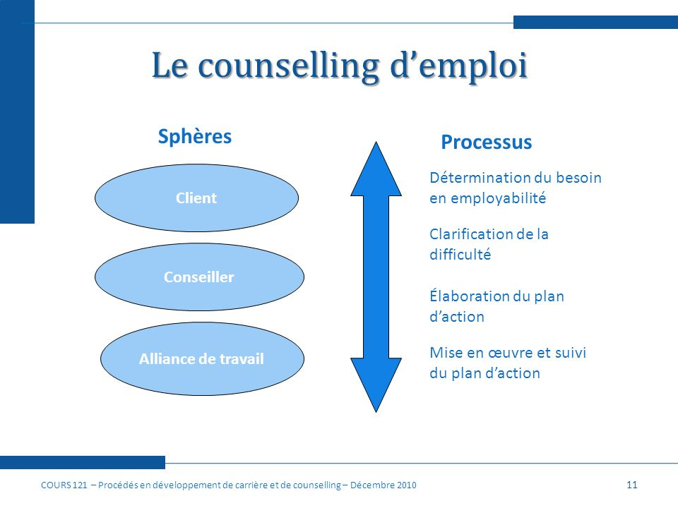Le counselling d'emploi