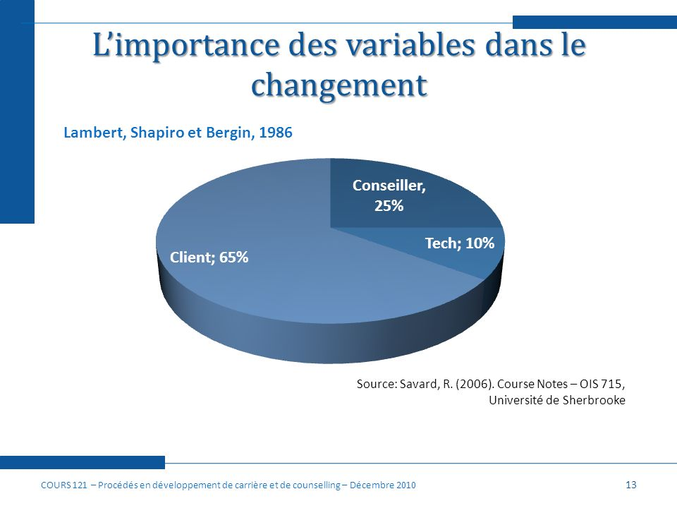 L'importance des variables dans le changement