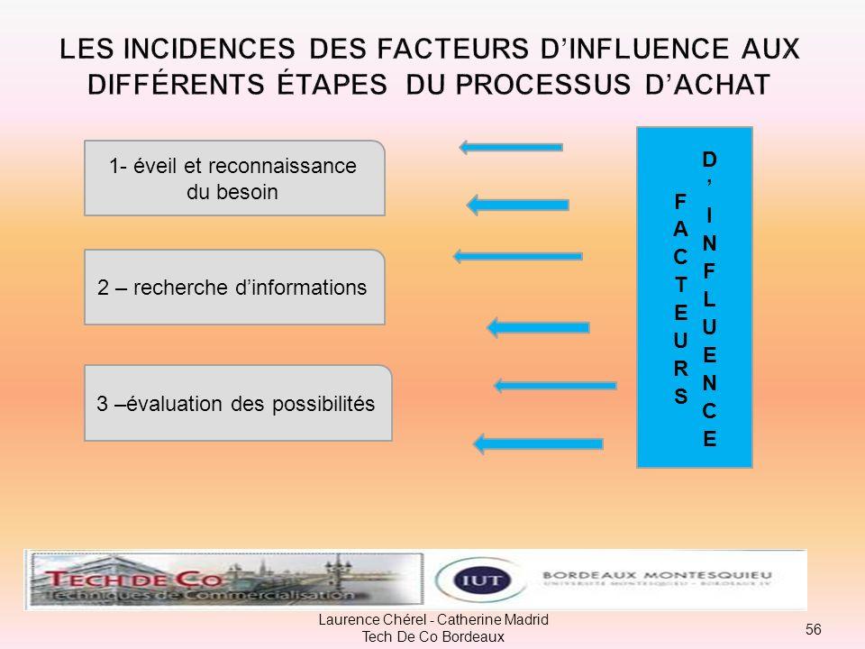 Les incidences des facteurs d'influence aux différents étapes du processus d'achat