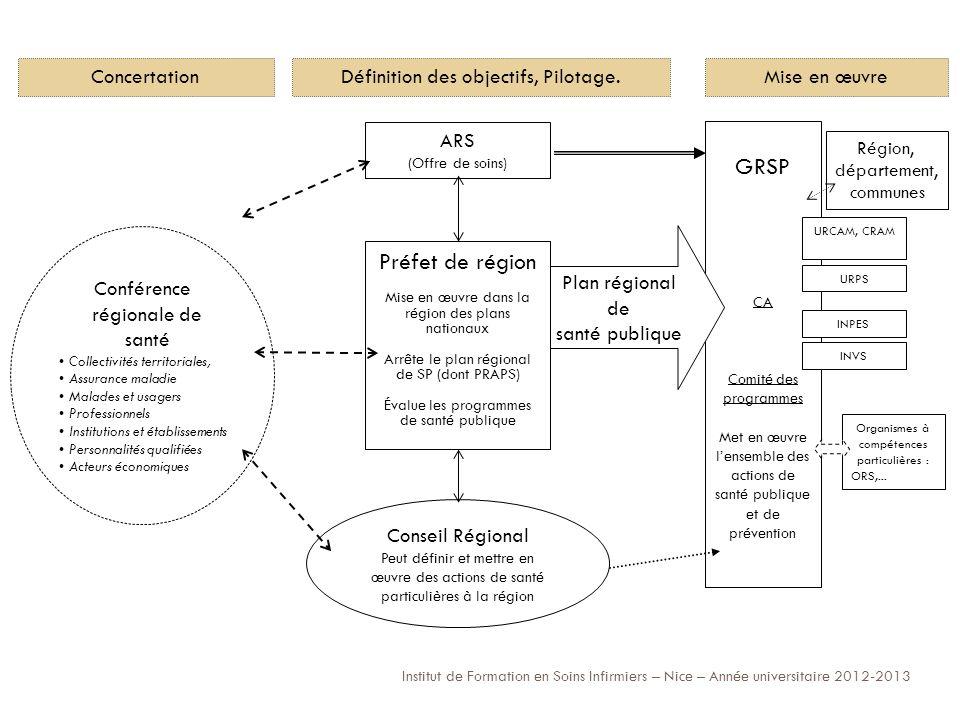 GRSP Préfet de région Concertation Définition des objectifs, Pilotage.