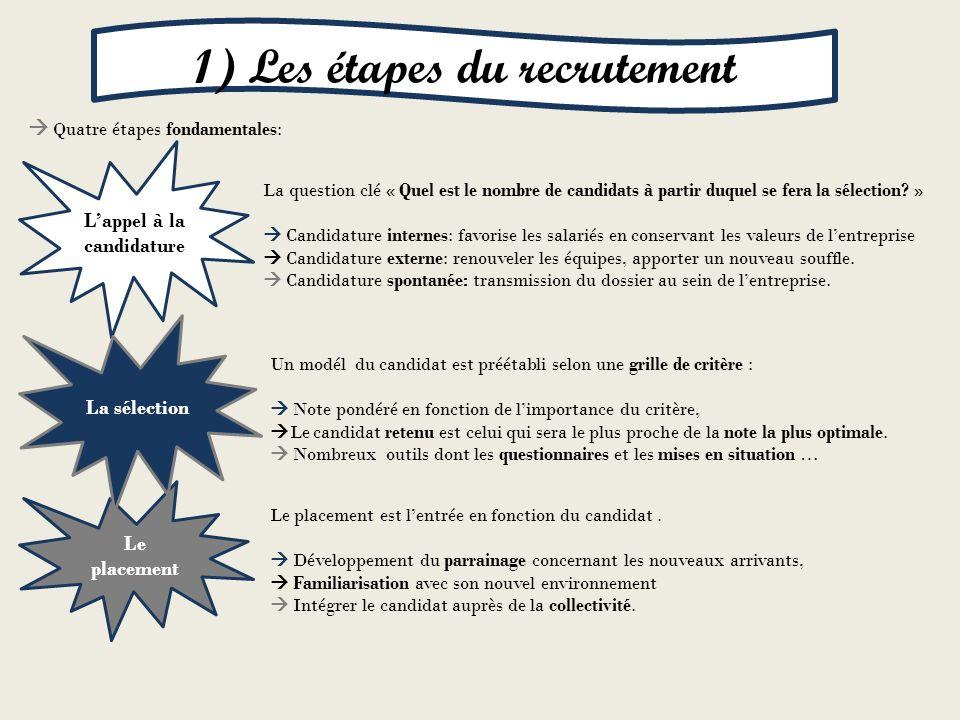 1) Les étapes du recrutement L'appel à la candidature