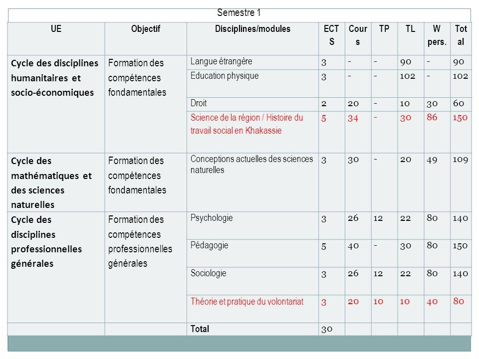 Cycle des disciplines humanitaires et socio-économiques
