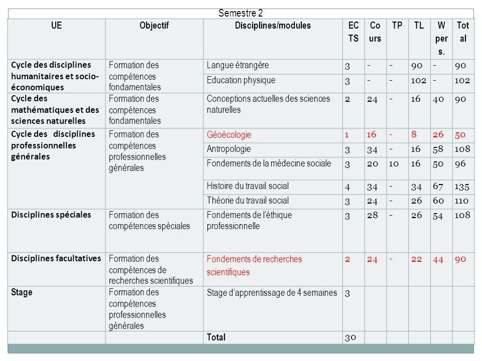 Semestre 2 UE Objectif Disciplines/modules EC TS Co urs TP TL W per s.