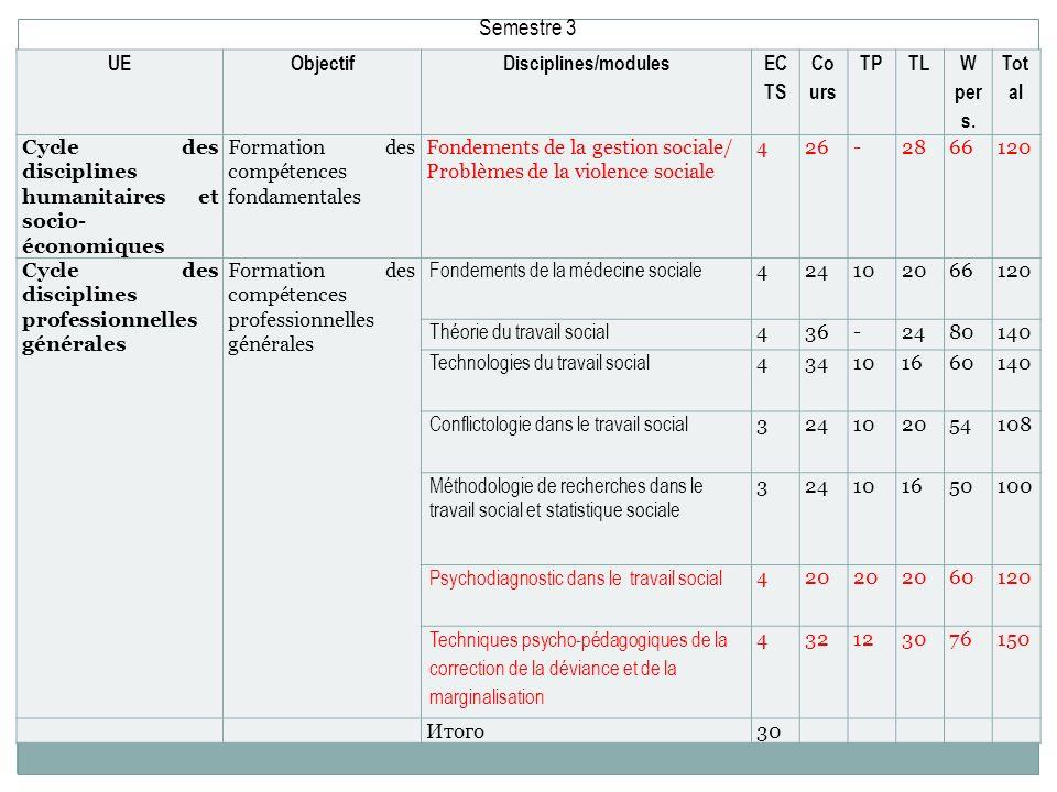 Semestre 3 UE Objectif Disciplines/modules EC TS Co urs TP TL W per s.