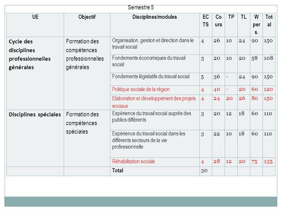 Cycle des disciplines professionnelles générales